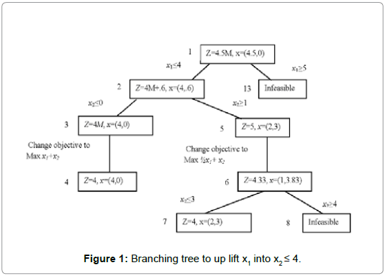 industrial-engineering-management-branching-tree-up