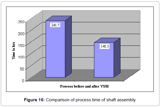 industrial-engineering-management-comparison-process-time
