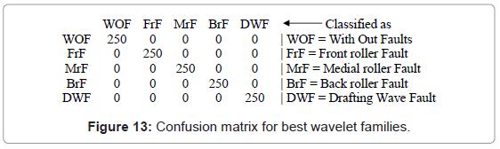 industrial-engineering-management-confusion-matrix