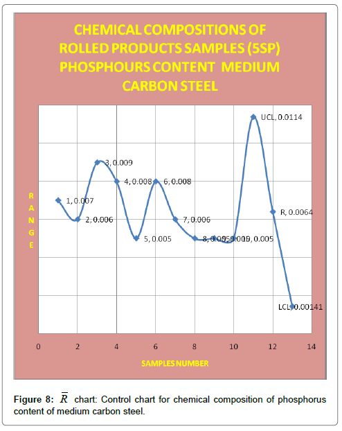 industrial-engineering-management-control-chart-phospours