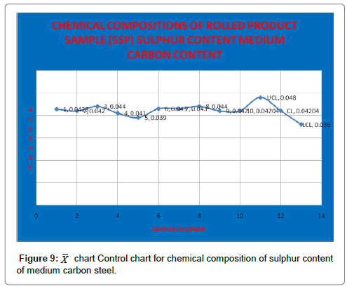 industrial-engineering-management-control-chart-sulphur