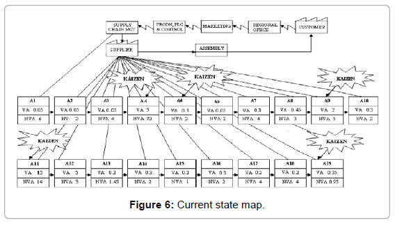 industrial-engineering-management-current-state-map