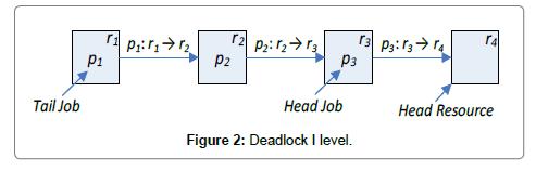 industrial-engineering-management-deadlock
