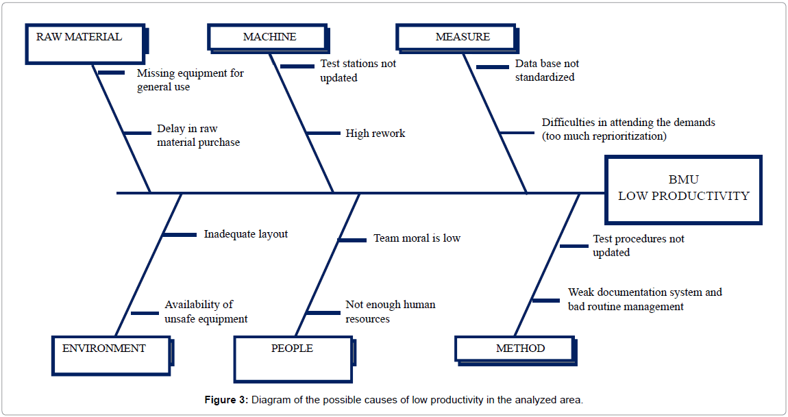 industrial-engineering-management-diagram-possible