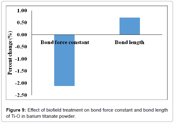 industrial-engineering-management-effect-biofield-bond