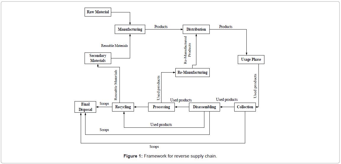 industrial-engineering-management-framework-supply