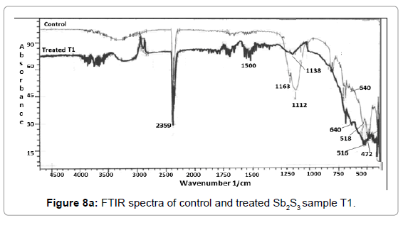 industrial-engineering-management-ftir-spectra-sample-t1