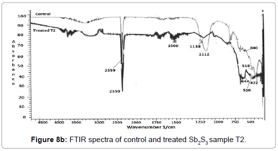 industrial-engineering-management-ftir-spectra-sample-t2