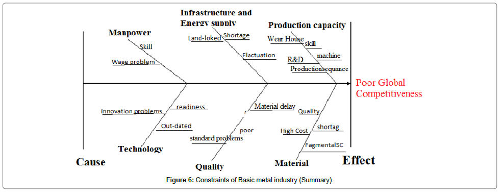 industrial-engineering-management-industry