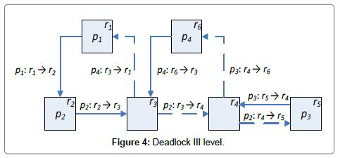 industrial-engineering-management-leveliii