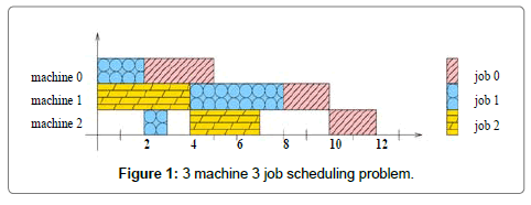 industrial-engineering-management-machine