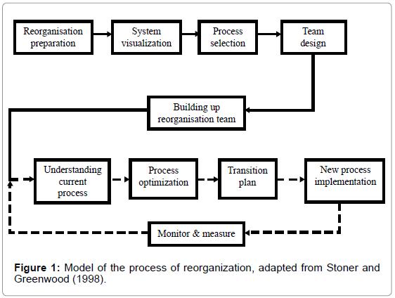 industrial-engineering-management-model-process