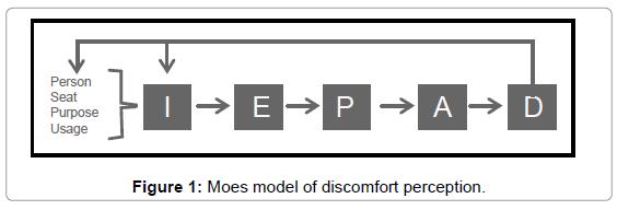industrial-engineering-management-moes-model-discomfort