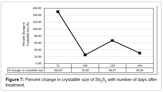 industrial-engineering-management-percent-change-crystallite