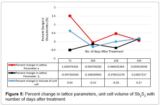 industrial-engineering-management-percent-change-lattice