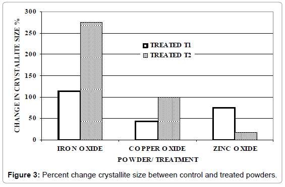 industrial-engineering-management-percent-crystallite