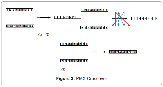 industrial-engineering-management-pmx-crossover