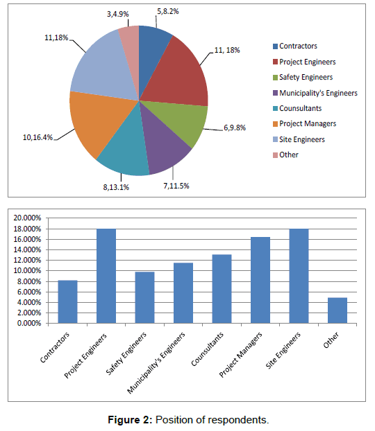 industrial-engineering-management-position-respondents