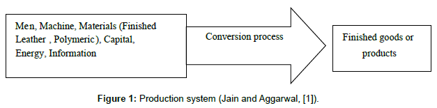 industrial-engineering-management-production-system