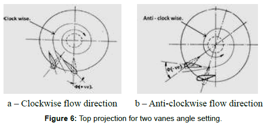 industrial-engineering-management-projection-angle-setting