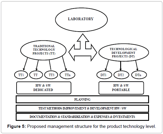 industrial-engineering-management-proposed-management