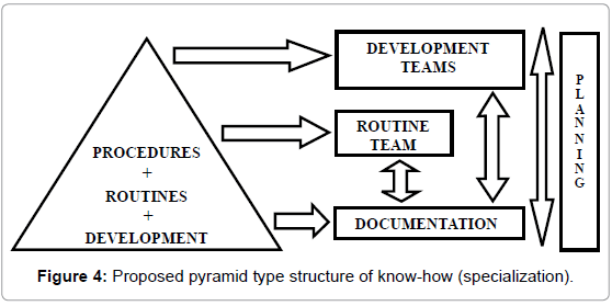 industrial-engineering-management-proposed-pyramid