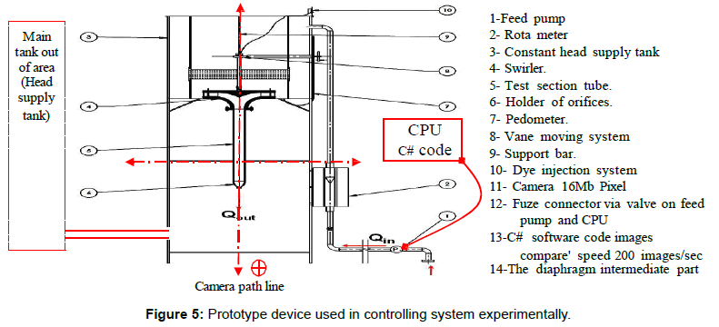 industrial-engineering-management-prototype-controlling-system