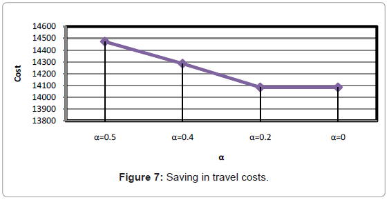 industrial-engineering-management-saving-travel-costs