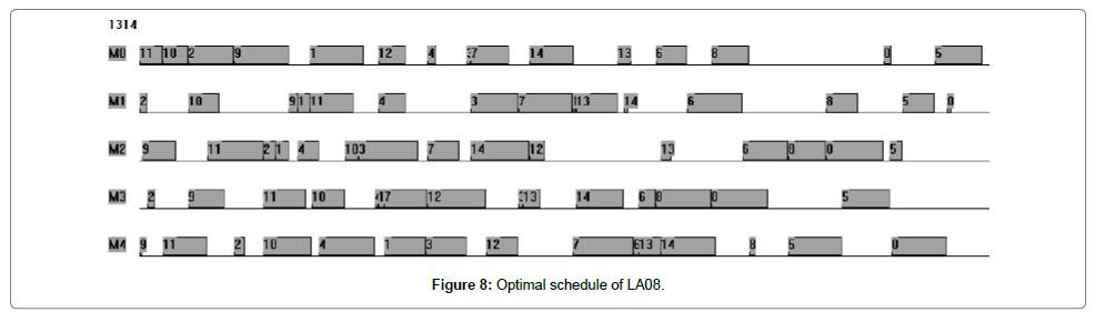 industrial-engineering-management-schedule