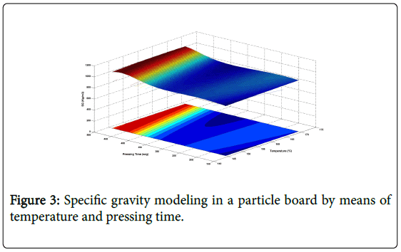 industrial-engineering-management-specific-gravity-modeling