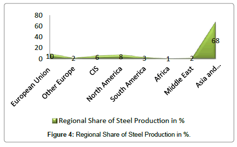 industrial-engineering-management-steel