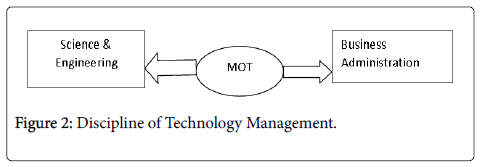 industrial-engineering-management-technology-management