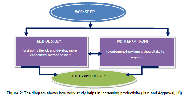 industrial-engineering-management-the-diagram-productivity