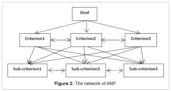 industrial-engineering-management-the-network-anp