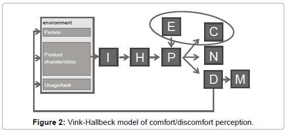 industrial-engineering-management-vink-hallbeck-model