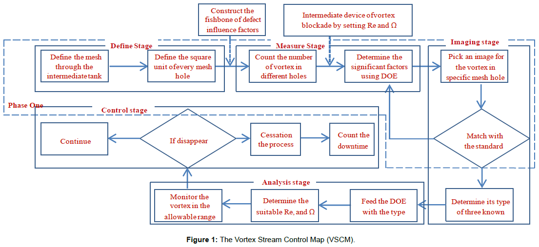 industrial-engineering-management-vortex-stream-control
