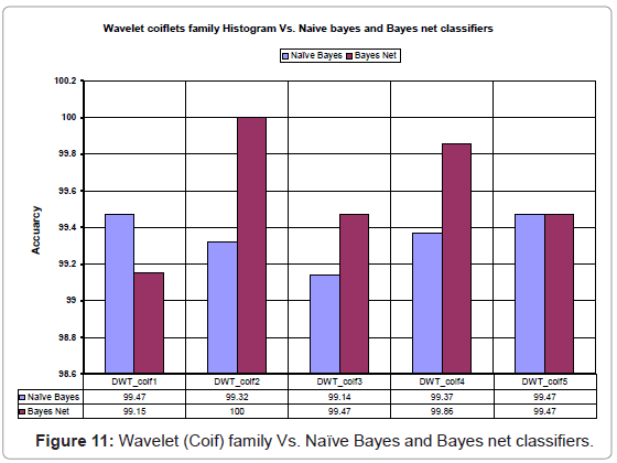 industrial-engineering-management-wavelet-coif-family