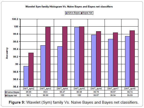 industrial-engineering-management-wavelet-sym-family