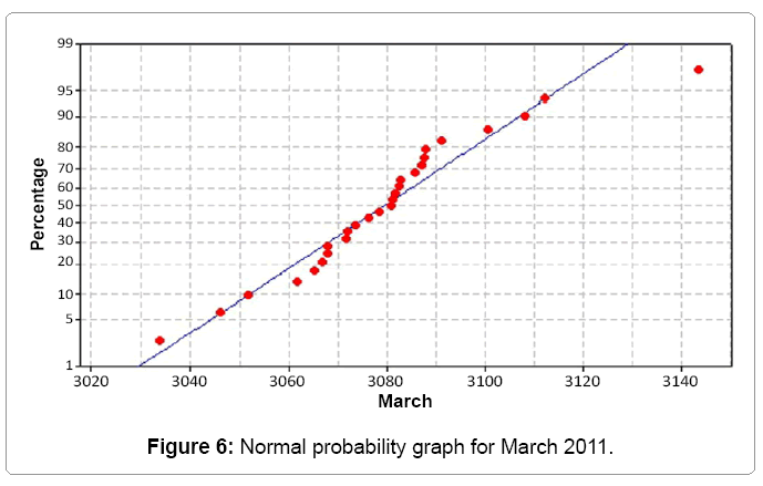 industrial-engineering-normal-probability-graph
