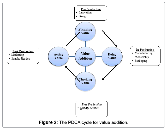 industrial-engineering-pdca-cycle-value-addition