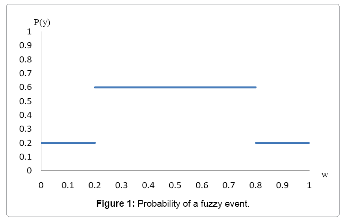 industrial-engineering-probability-fuzzy-event