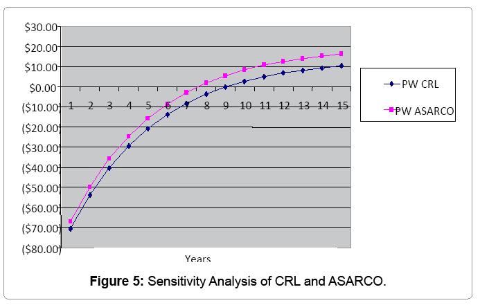 Engineering economic analysis case study