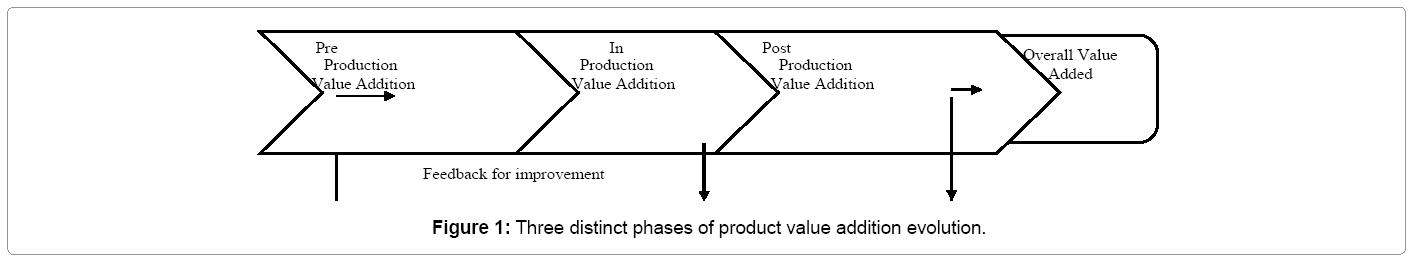 industrial-engineering-three-distinct-phases