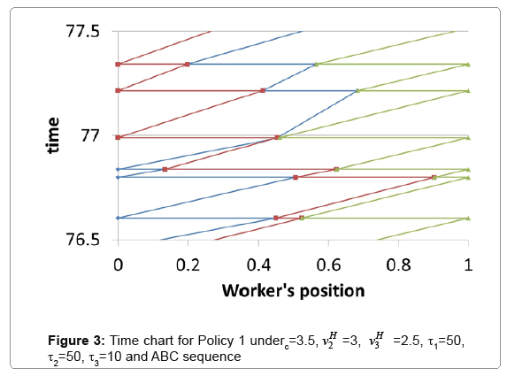 industrial-engineering-time-chart-for-policy
