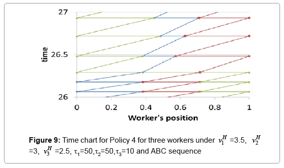 industrial-engineering-time-chart-policy-4