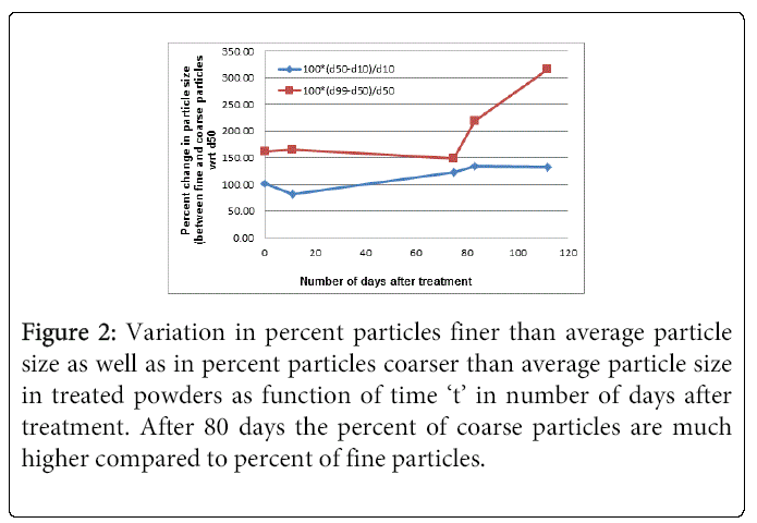 industrial-engineering-variation-particles-finer