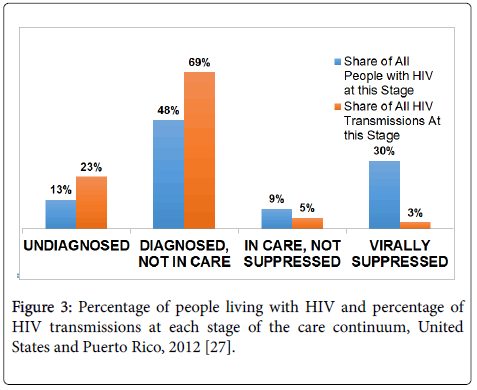 infectious-diseases-diagnosis-Percentage-people