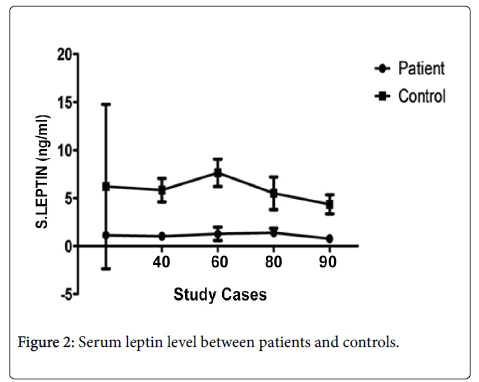 infectious-diseases-therapy-Serum-leptin-level