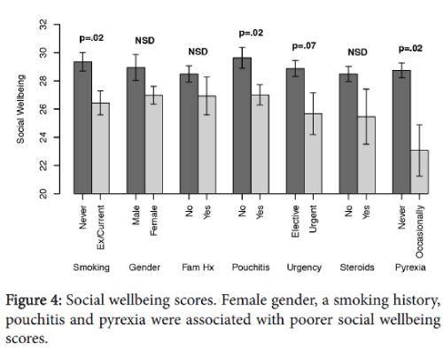 inflammatory-bowel-diseases-disorders-social-wellbeing