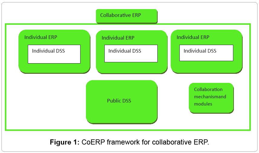 information-technology-CoERP-framework